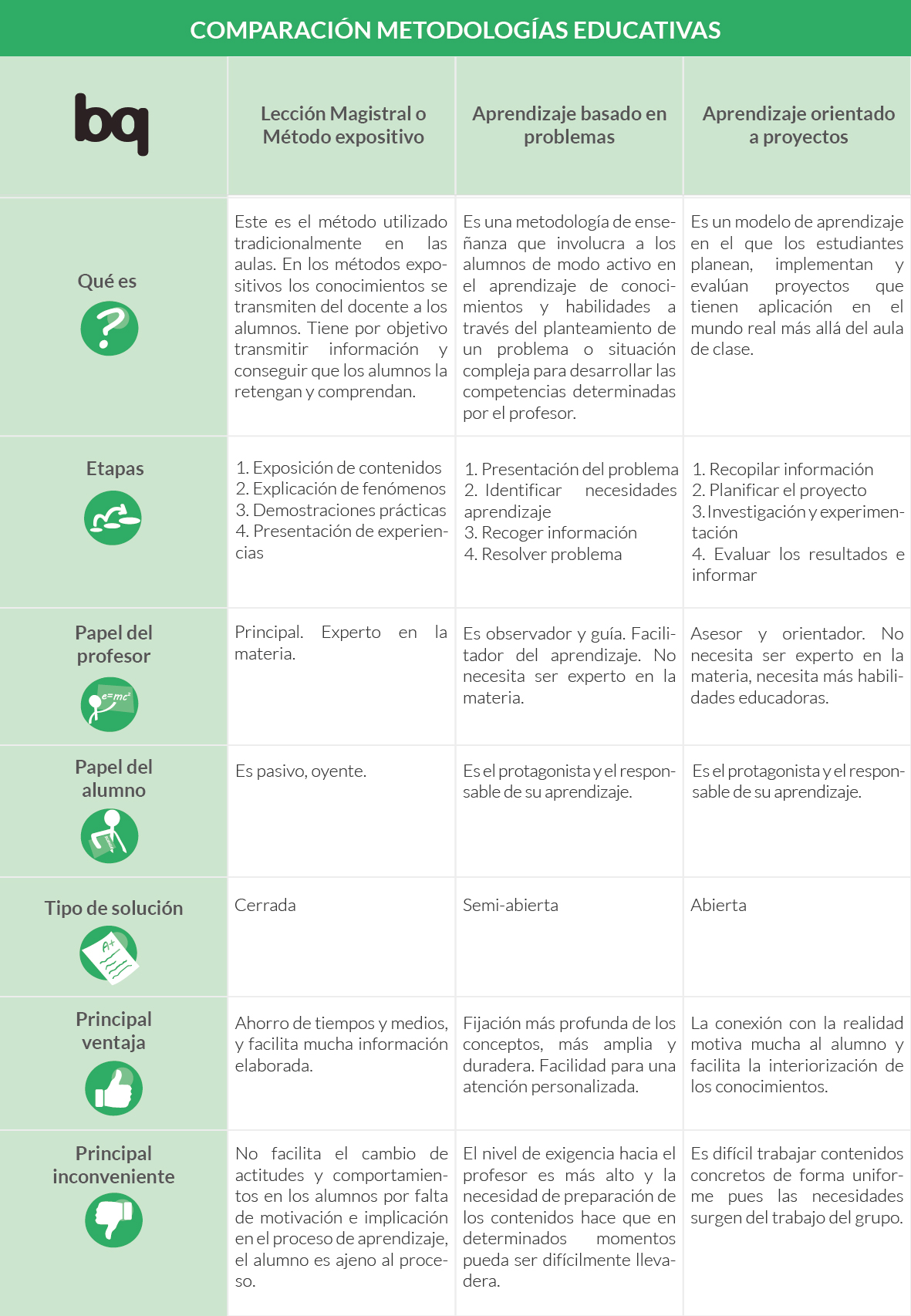 Tabla Comparación Metodologías Educativas